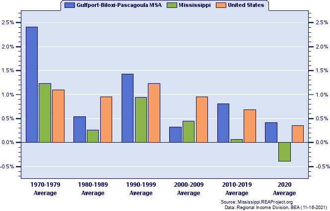 Gulfport Biloxi Pascagoula Msa Vs Mississippi Population Trends Report Over 1969 2018