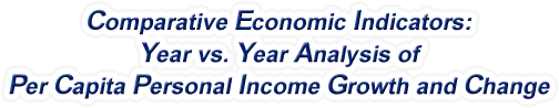 Mississippi - Year vs. Year Analysis of Per Capita Personal Income Growth and Change, 1969-2015